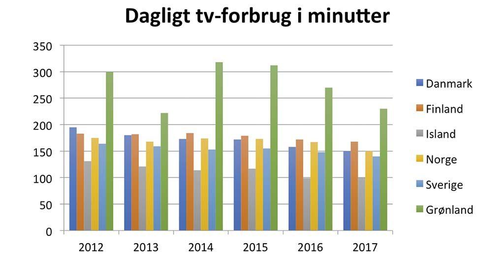 En ny medierapport fra Grønlands universitet viser at grønlænderne er dem, som bruger mest tid på medier i hele norden